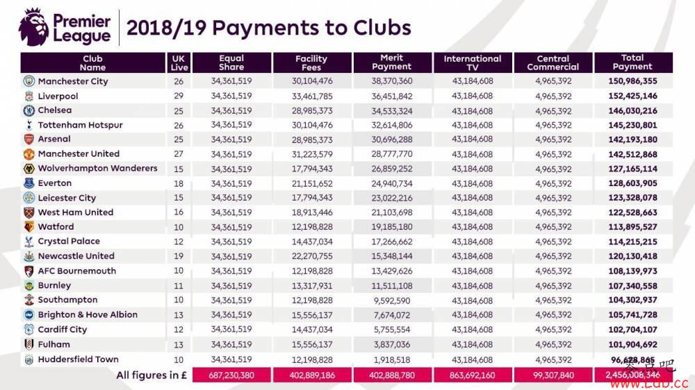 英超转播收入分拨:利物浦、曼城超15亿英镑