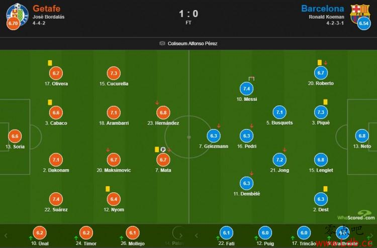 巴萨vs赫塔费评分:赫塔费的苏亚雷斯和梅西最高7.4分
