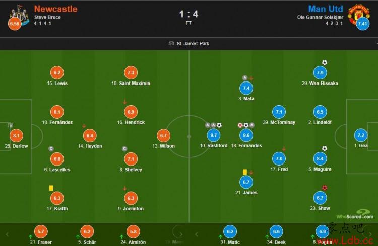 曼联VS纽卡赛后评分:B费失点+传射9.6、拉什福德两传一射9.7